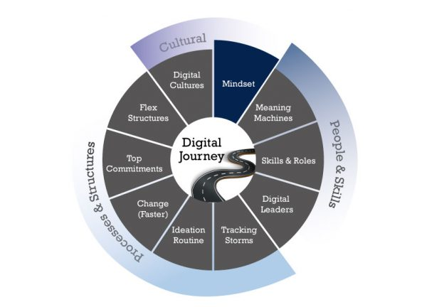 digital-journey-wheel-1
