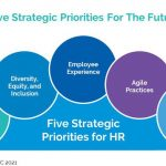 Five Strategic HR Priorities For 2021